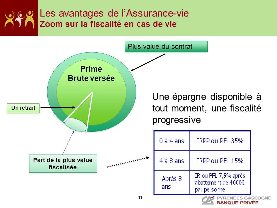 Les avantages de l'Assurance-vie Zoom sur la fiscalité en cas de vie