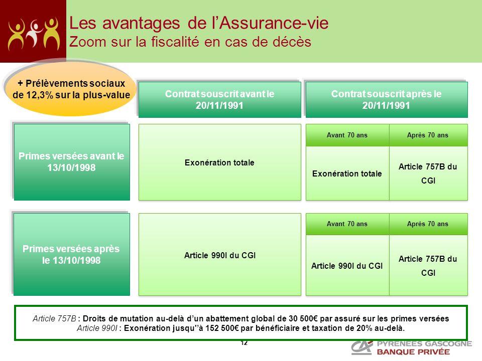 Les avantages de l'Assurance-vie Zoom sur la fiscalité en cas de décès