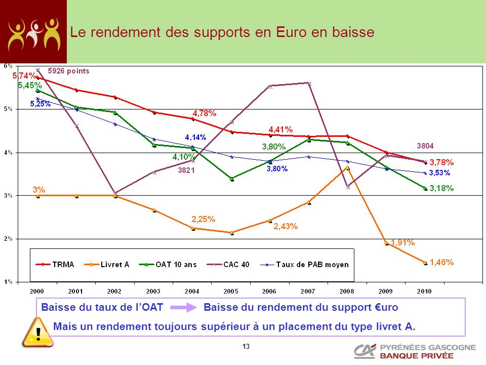 Le rendement des supports en Euro en baisse