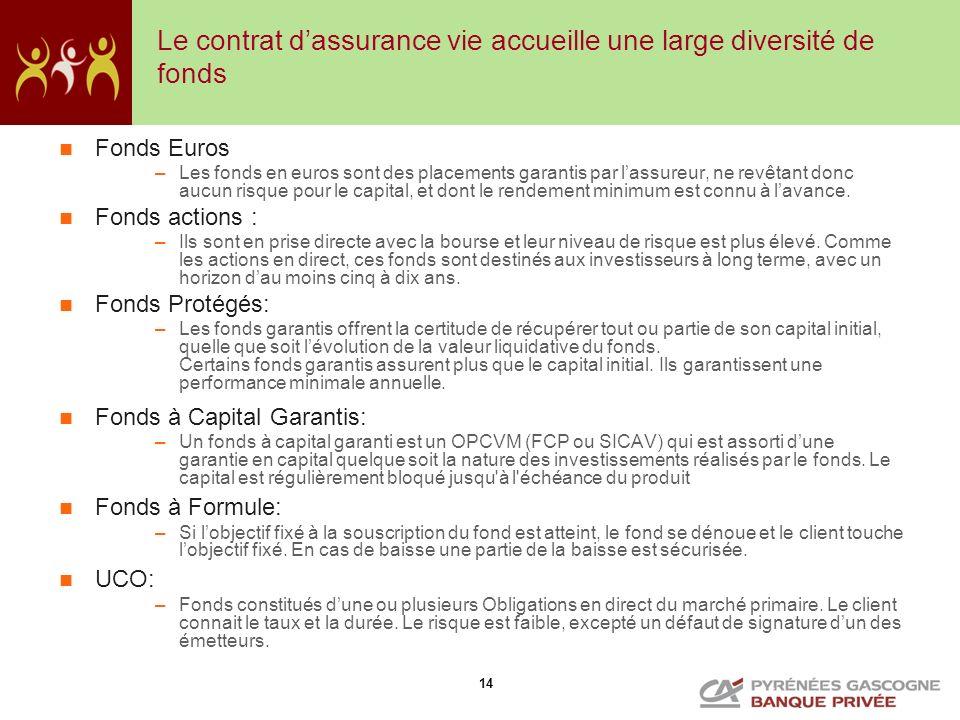 Le contrat d'assurance vie accueille une large diversité de fonds