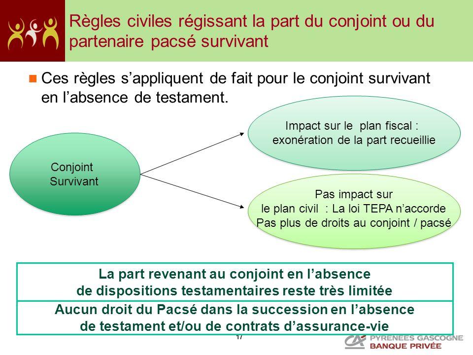 Règles civiles régissant la part du conjoint ou du partenaire pacsé survivant