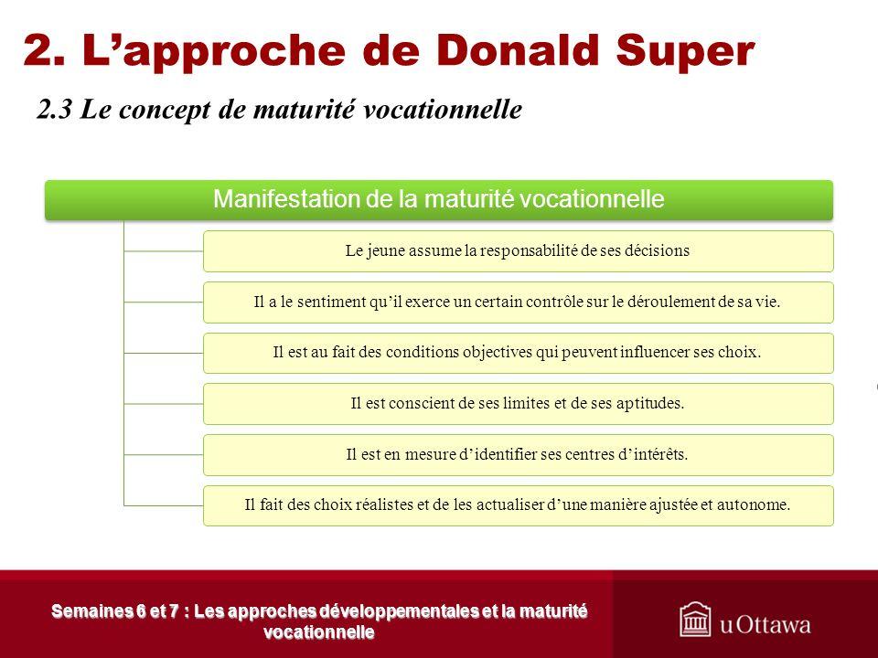 2. L'approche de Donald Super