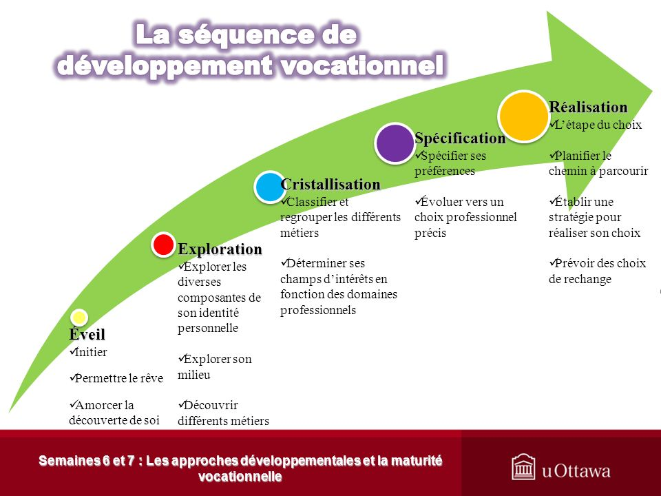 développement vocationnel