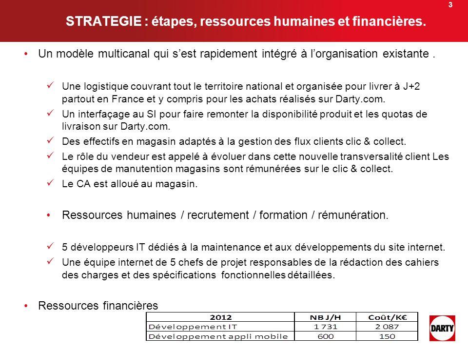 STRATEGIE : étapes, ressources humaines et financières.