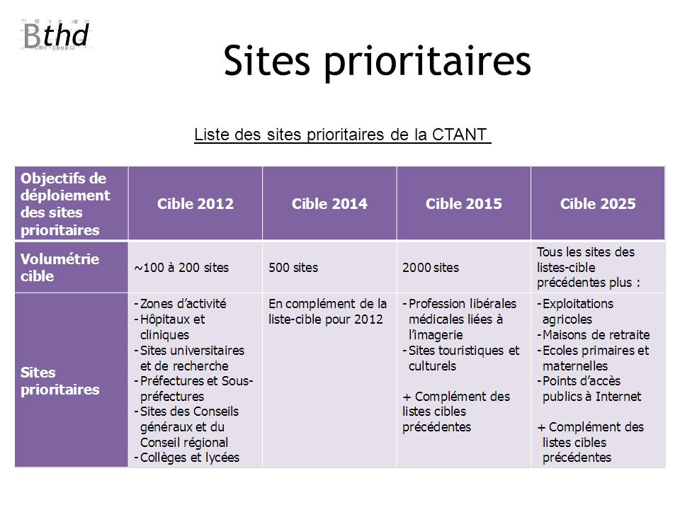 Sites prioritaires Liste des sites prioritaires de la CTANT