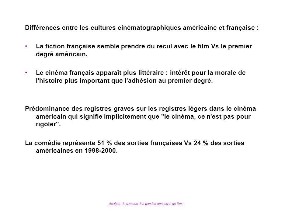 Analyse de contenu des bandes-annonces de films