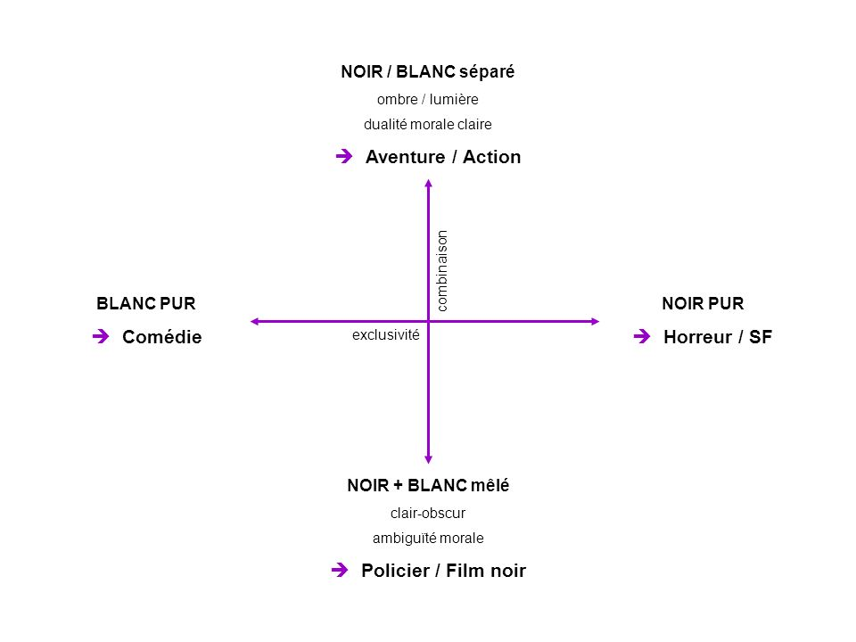  Aventure / Action  Comédie  Horreur / SF  Policier / Film noir