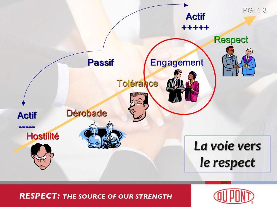 La voie vers le respect Actif +++++ Respect Passif Engagement