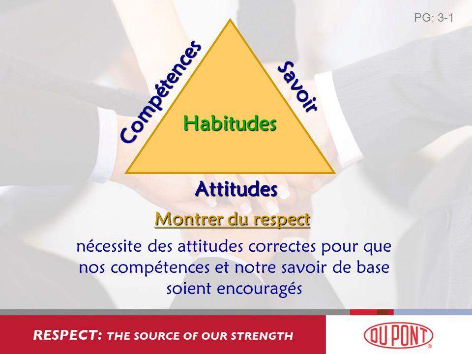Savoir Compétences Habitudes Attitudes