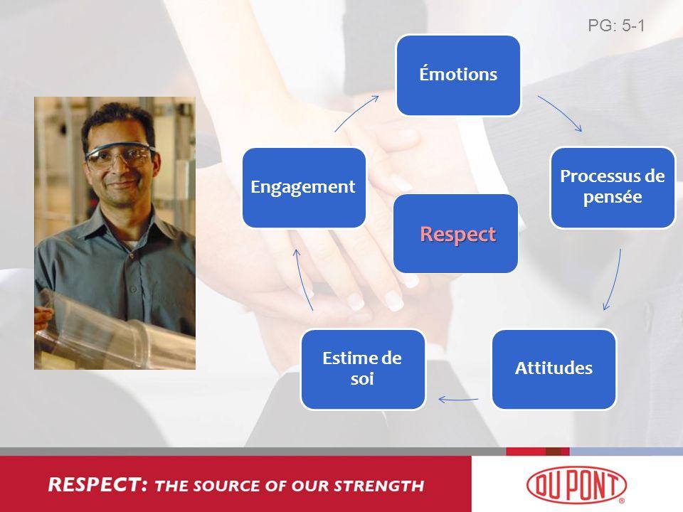 Respect PG: 5-1 Émotions Processus de pensée Attitudes Estime de soi