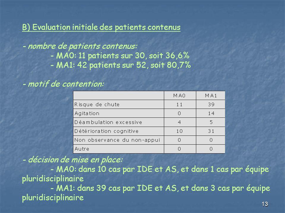 B) Evaluation initiale des patients contenus - nombre de patients contenus: - MA0: 11 patients sur 30, soit 36,6% - MA1: 42 patients sur 52, soit 80,7% - motif de contention: - décision de mise en place: - MA0: dans 10 cas par IDE et AS, et dans 1 cas par équipe pluridisciplinaire - MA1: dans 39 cas par IDE et AS, et dans 3 cas par équipe pluridisciplinaire