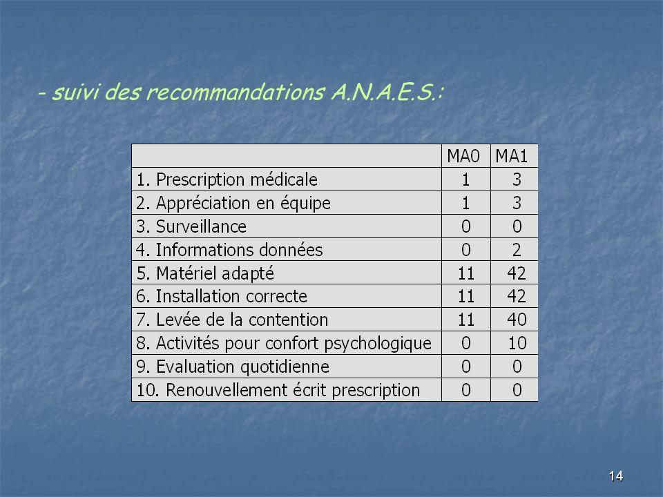 - suivi des recommandations A.N.A.E.S.: