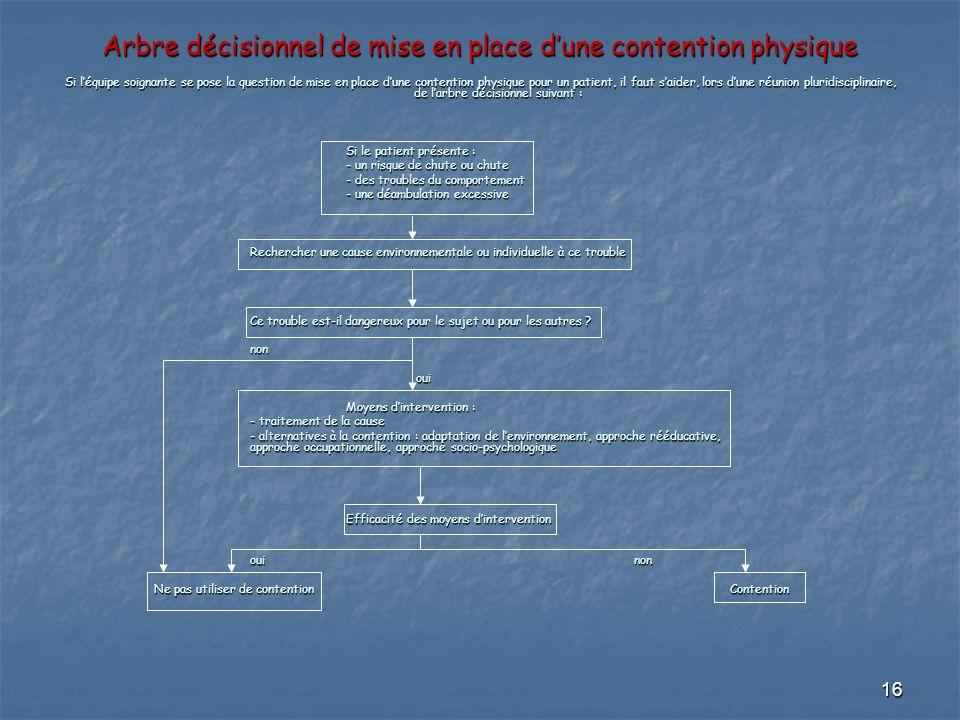 Arbre décisionnel de mise en place d'une contention physique