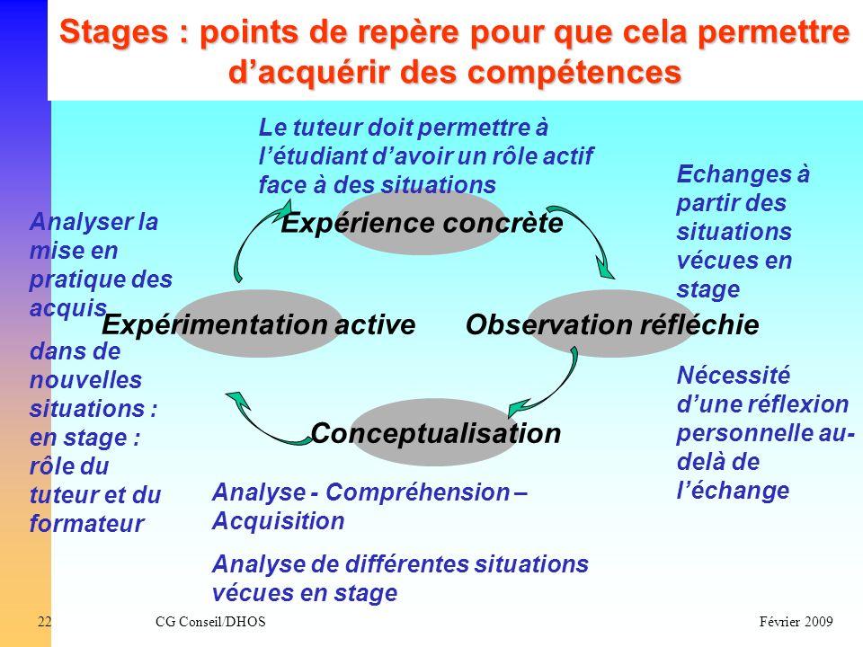 Expérimentation active Observation réfléchie