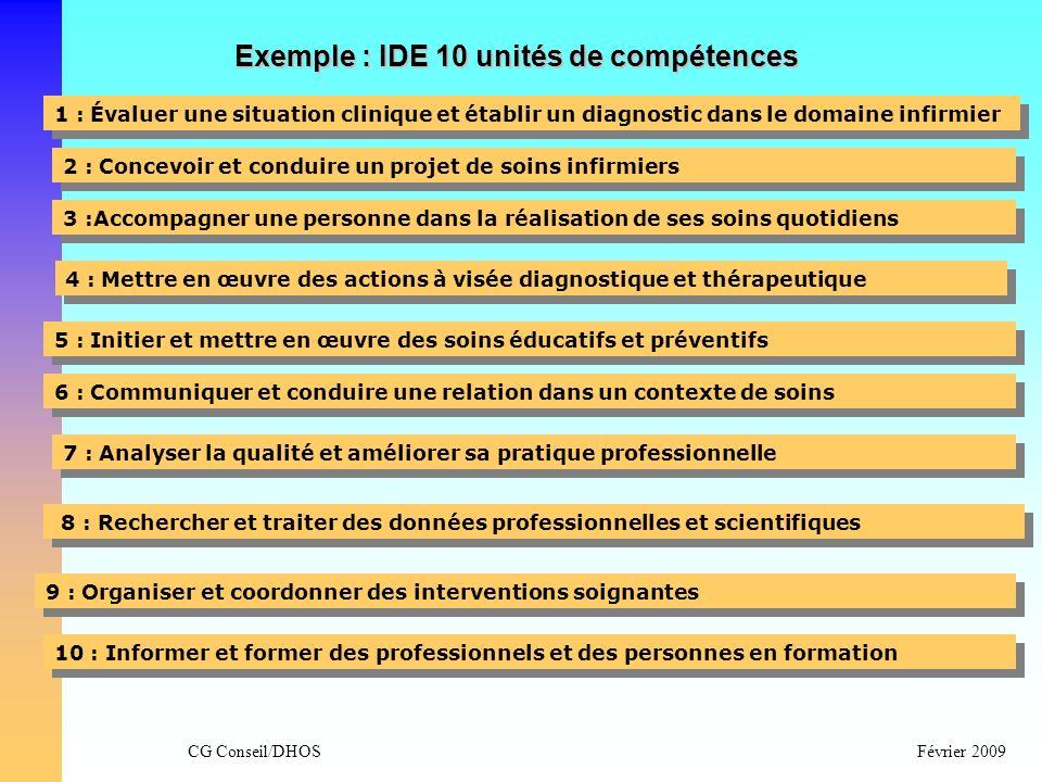 Exemple : IDE 10 unités de compétences