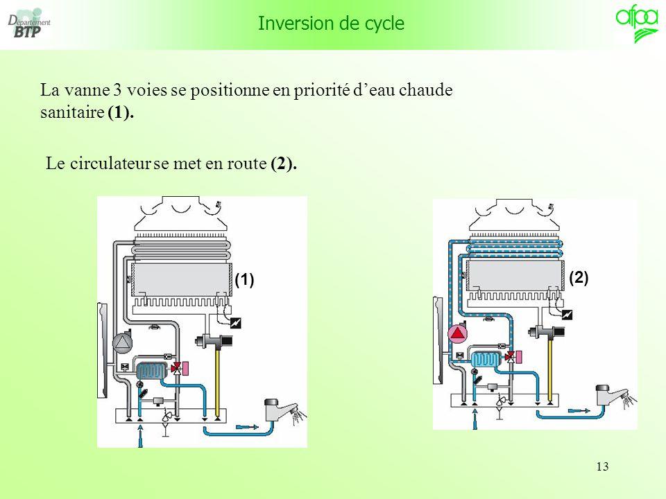 La vanne 3 voies se positionne en priorité d'eau chaude sanitaire (1).