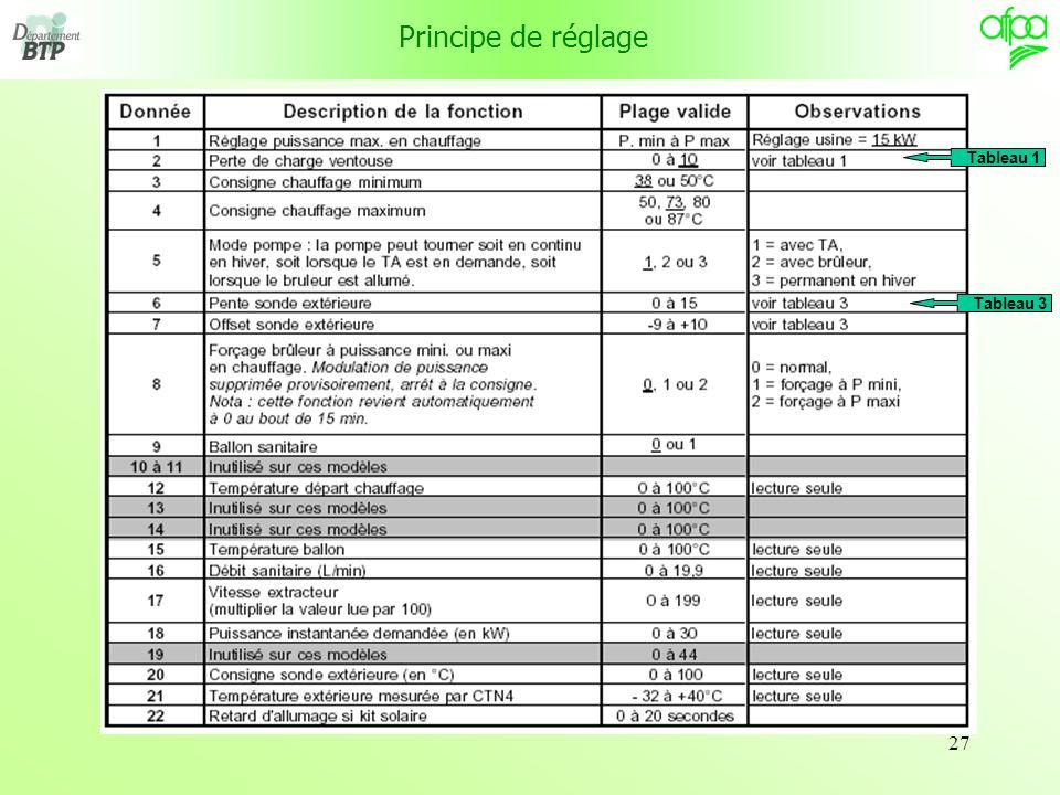 Principe de réglage Tableau 1 Tableau 3
