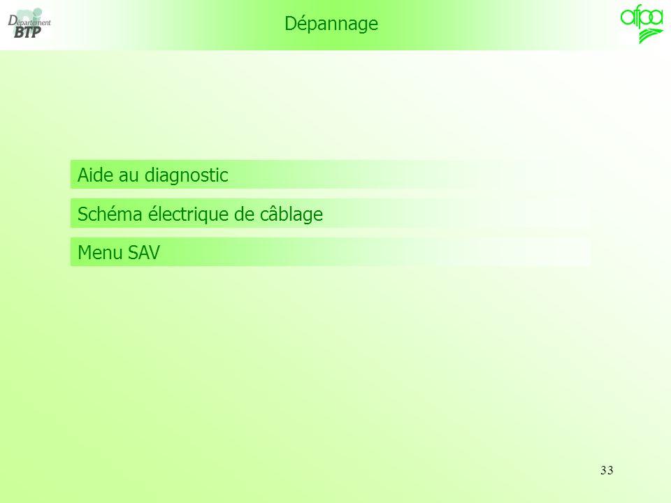 Dépannage Aide au diagnostic Schéma électrique de câblage Menu SAV