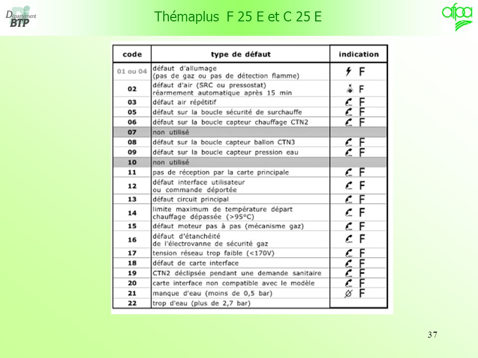 Thémaplus F 25 E et C 25 E