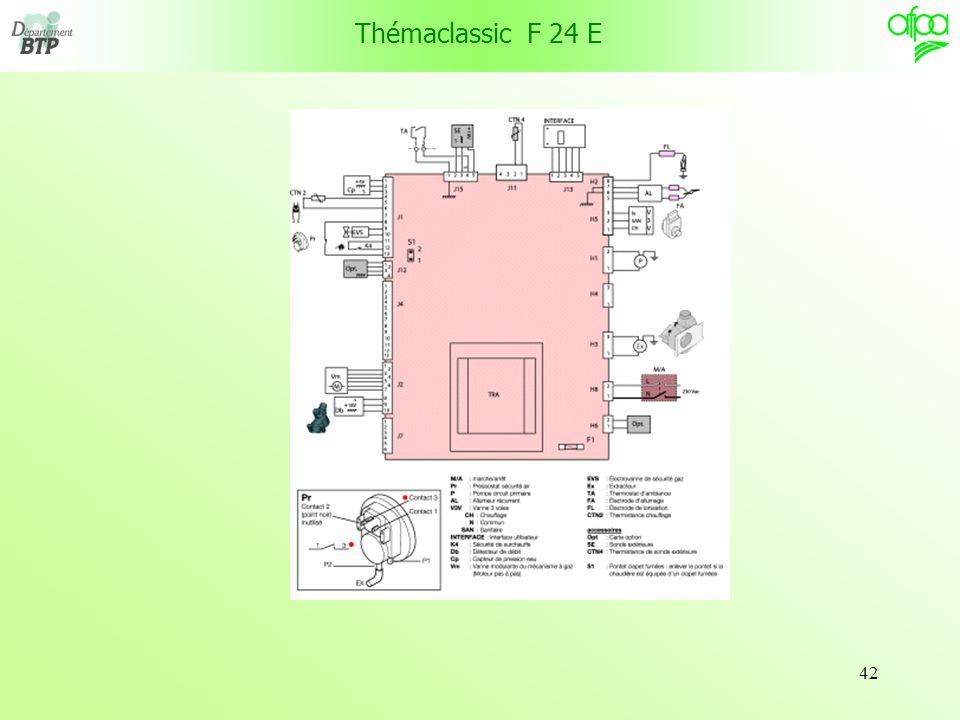 Thémaclassic F 24 E