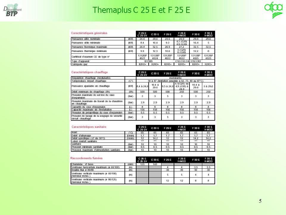 Themaplus C 25 E et F 25 E