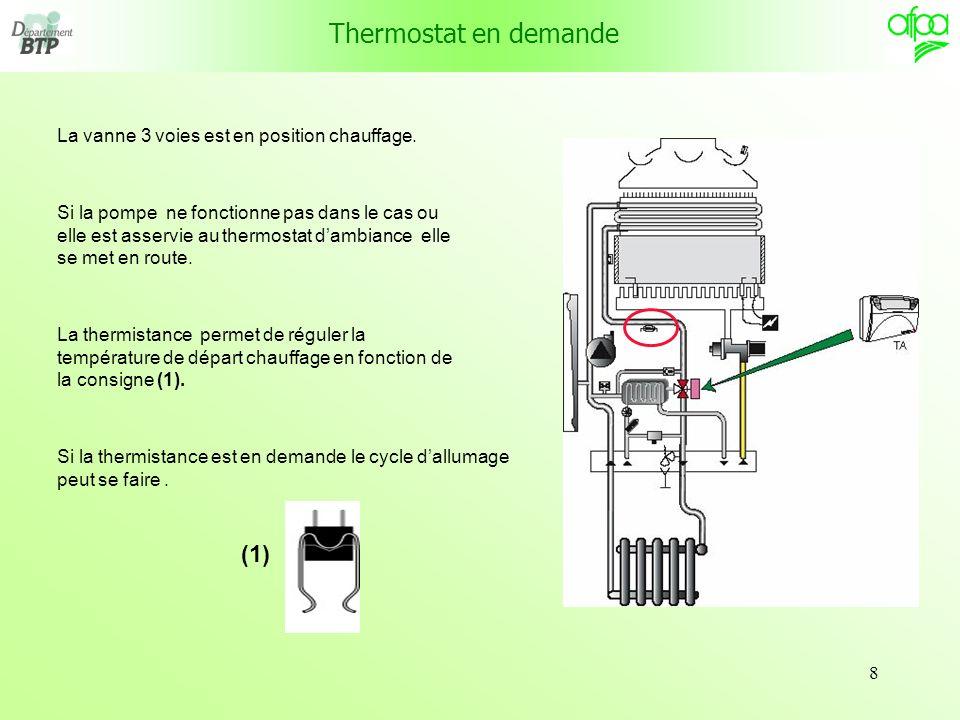 Thermostat en demande (1) La vanne 3 voies est en position chauffage.