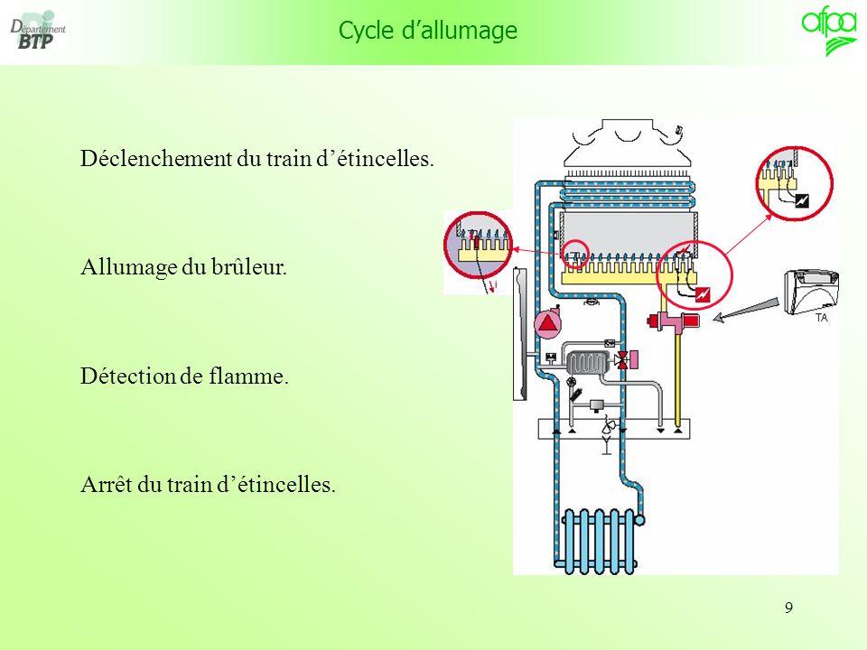 Cycle d'allumage Déclenchement du train d'étincelles.