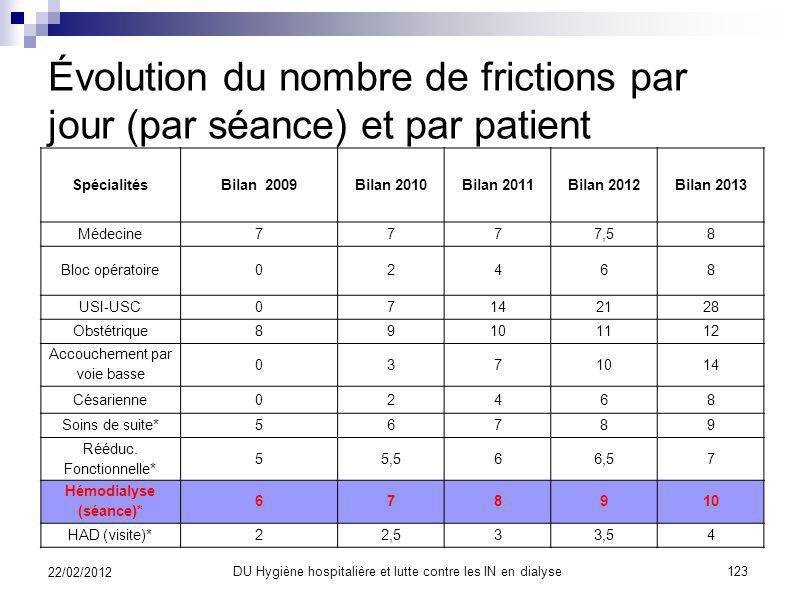 Évolution du nombre de frictions par jour (par séance) et par patient