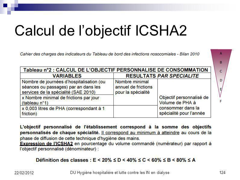 Calcul de l'objectif ICSHA2