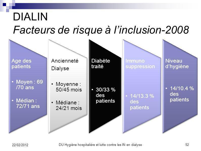 DIALIN Facteurs de risque à l'inclusion-2008