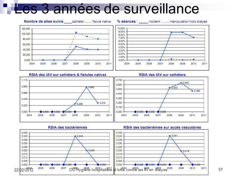 Les 3 années de surveillance