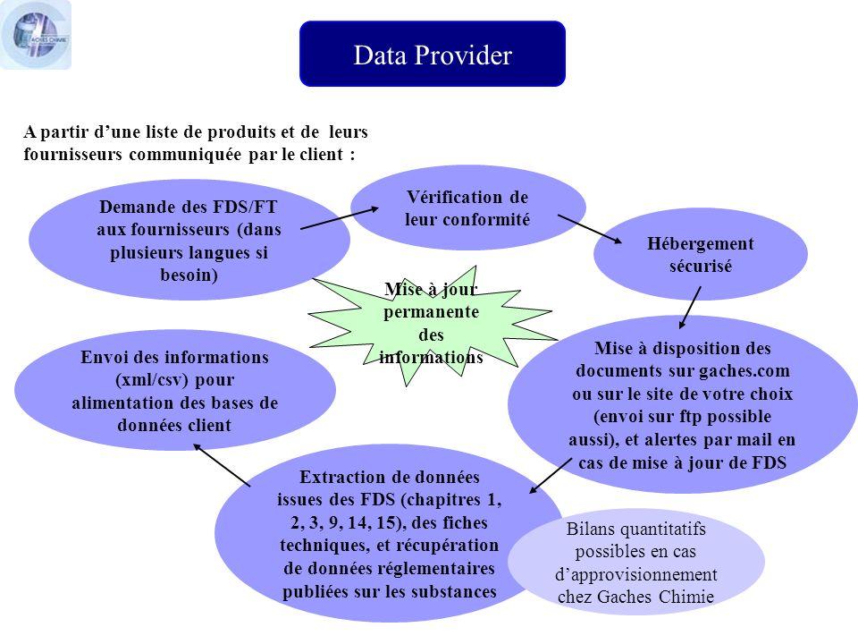 Data Provider A partir d'une liste de produits et de leurs fournisseurs communiquée par le client :