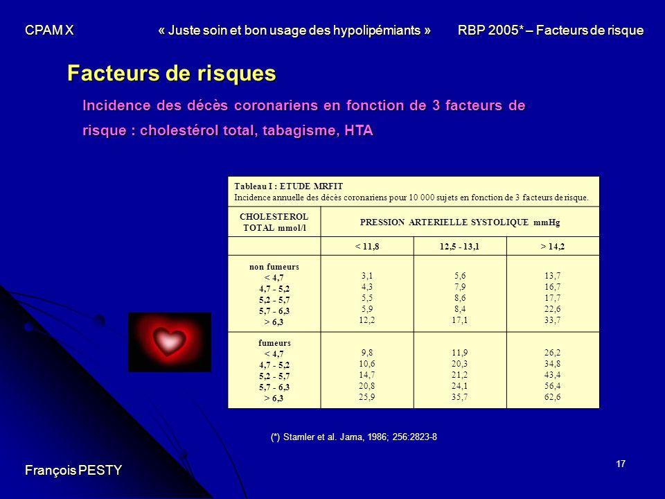 CPAM X. « Juste soin et bon usage des hypolipémiants » RBP 2005