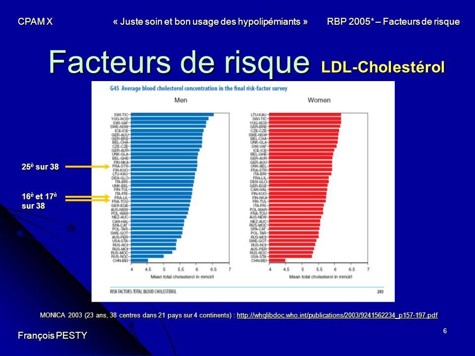 Facteurs de risque LDL-Cholestérol