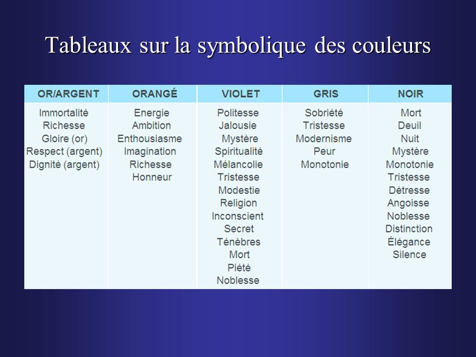 Tableaux sur la symbolique des couleurs