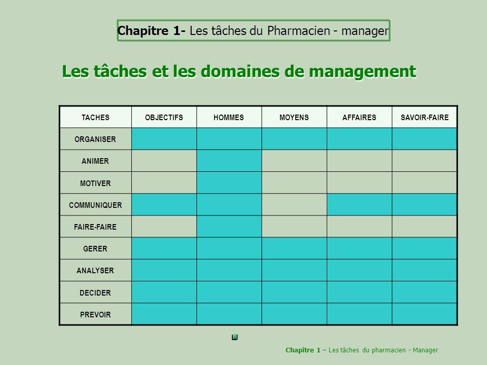 Les tâches et les domaines de management