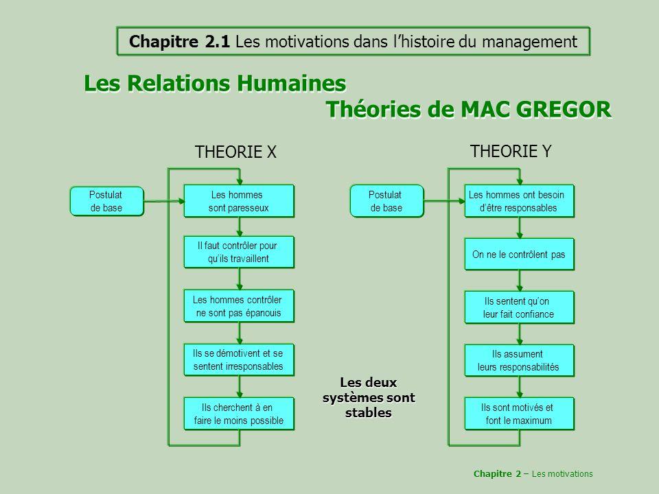 Les Relations Humaines Théories de MAC GREGOR