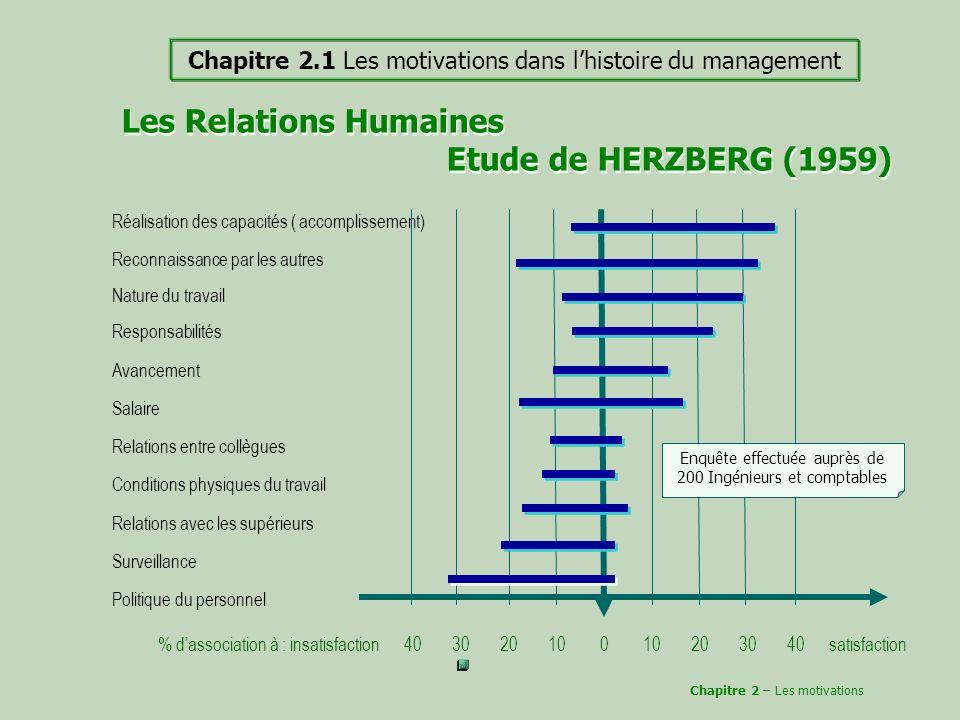 Les Relations Humaines Etude de HERZBERG (1959)