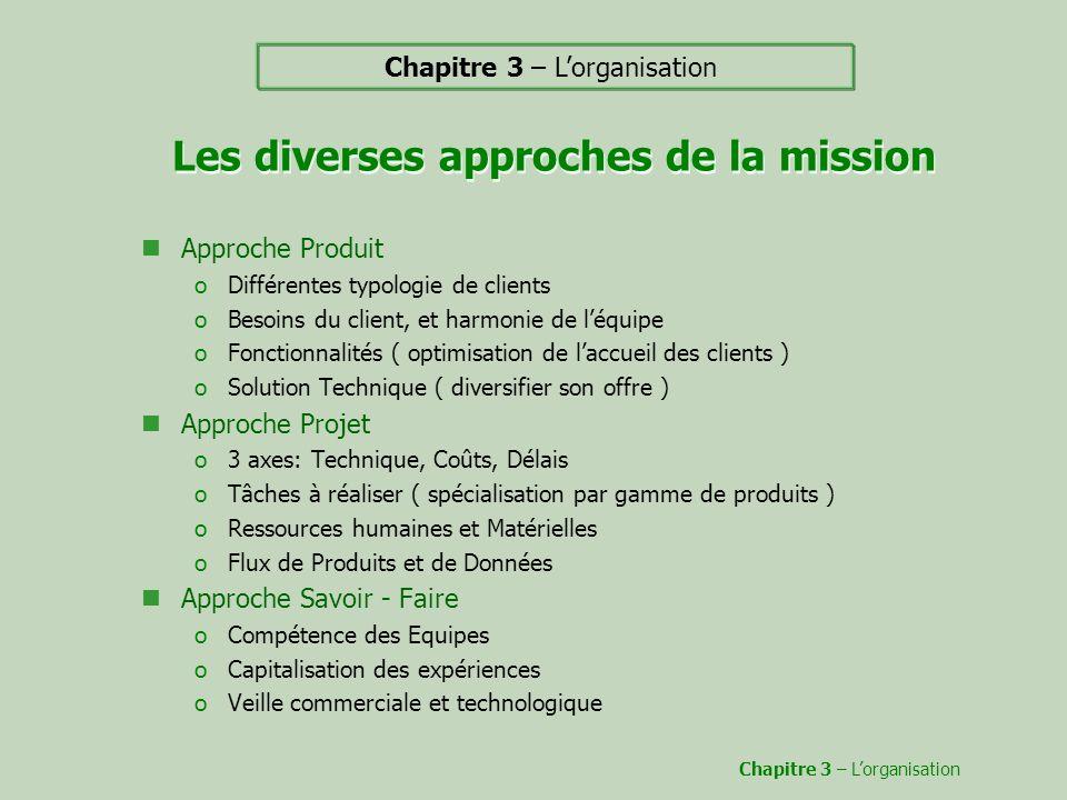 Les diverses approches de la mission