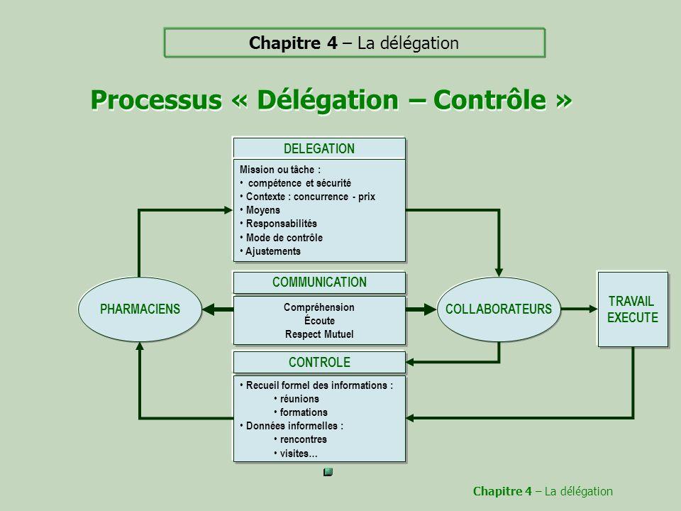 Processus « Délégation – Contrôle »