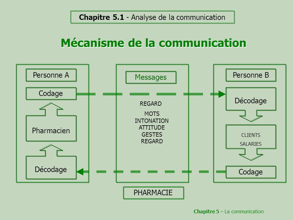 Mécanisme de la communication