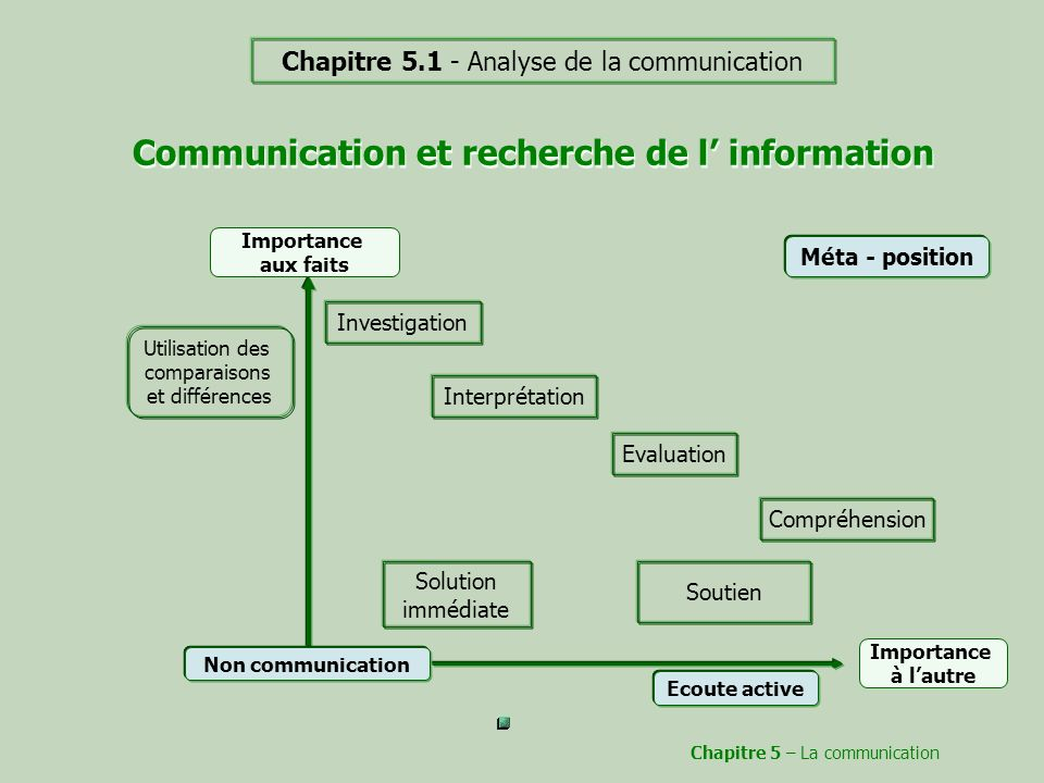 Communication et recherche de l' information