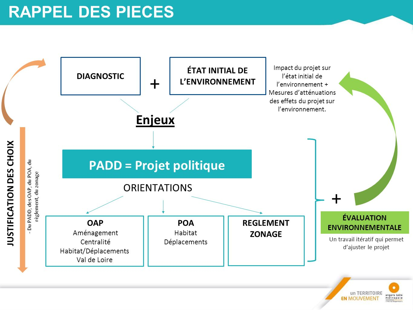 Le programme d orientations d actions poa ppt video for Piscine iceo calais