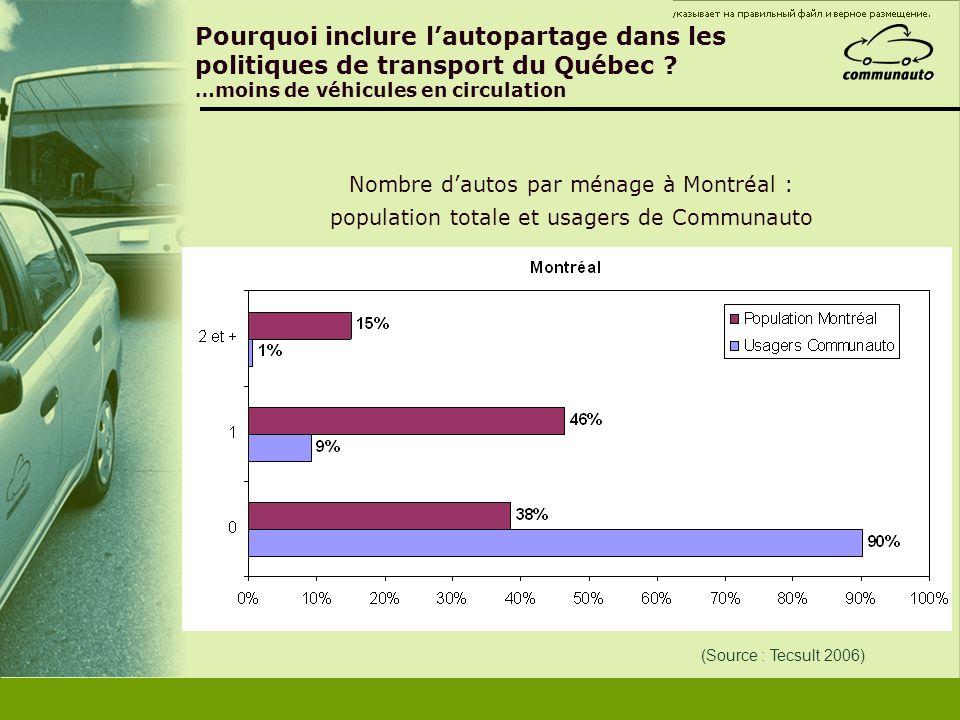 Pourquoi inclure l'autopartage dans les politiques de transport du Québec …moins de véhicules en circulation