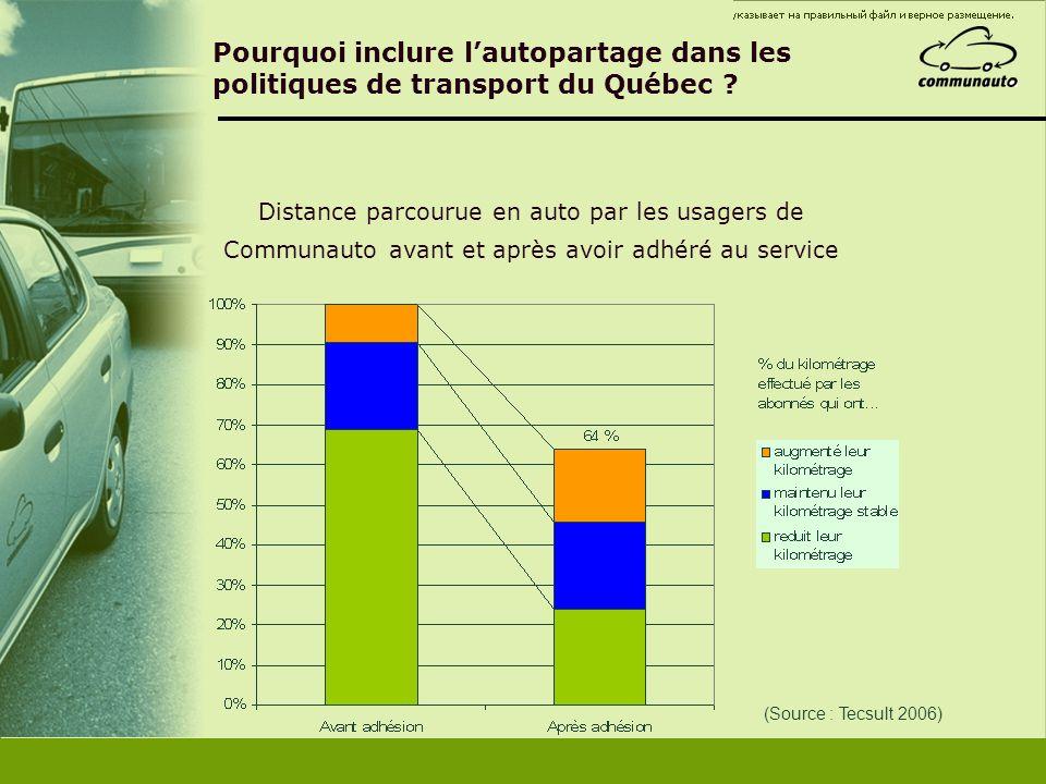 Pourquoi inclure l'autopartage dans les politiques de transport du Québec