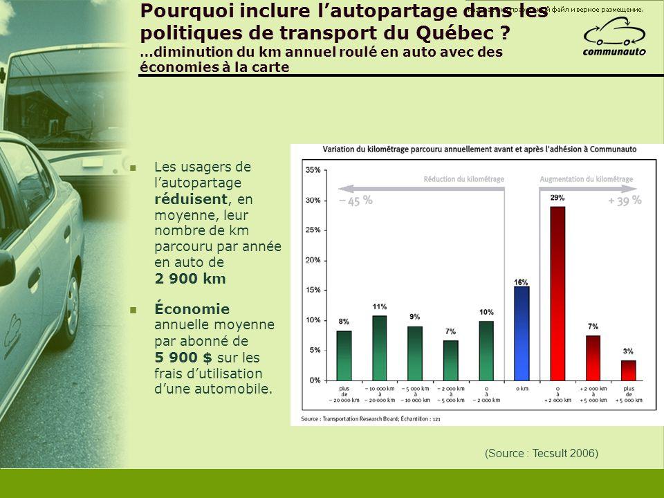 Pourquoi inclure l'autopartage dans les politiques de transport du Québec …diminution du km annuel roulé en auto avec des économies à la carte