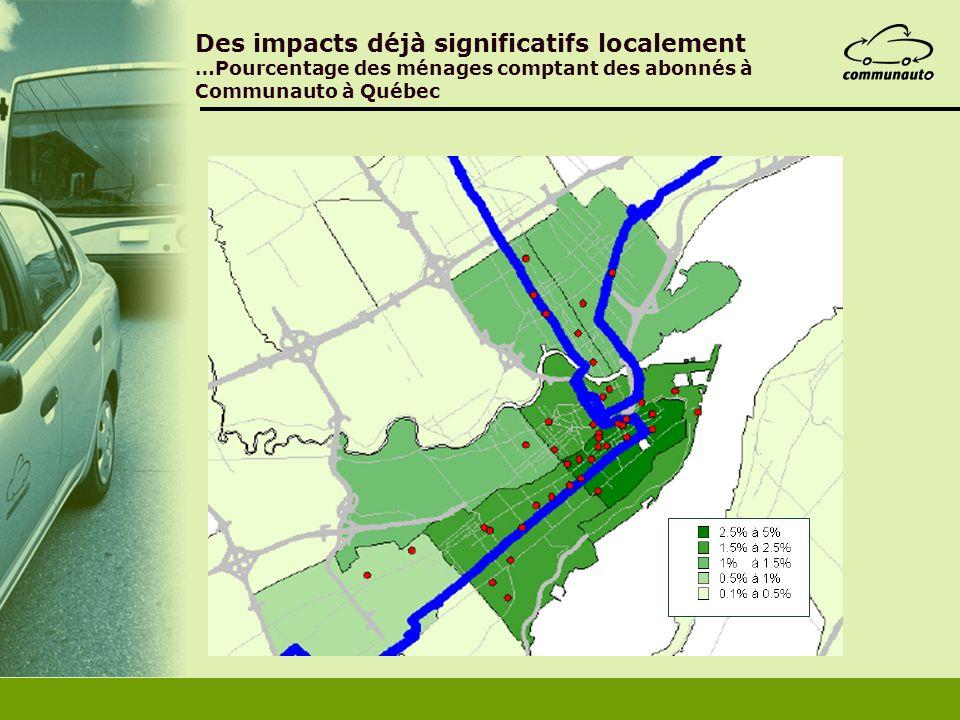 Des impacts déjà significatifs localement …Pourcentage des ménages comptant des abonnés à Communauto à Québec