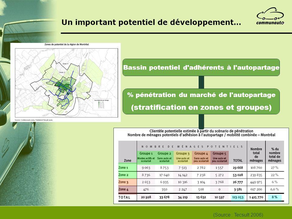 Un important potentiel de développement…
