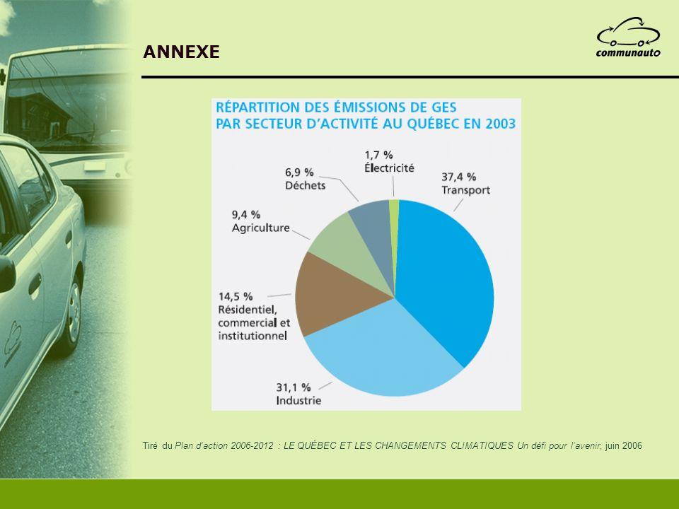ANNEXE Tiré du Plan d'action 2006-2012 : LE QUÉBEC ET LES CHANGEMENTS CLIMATIQUES Un défi pour l'avenir, juin 2006.