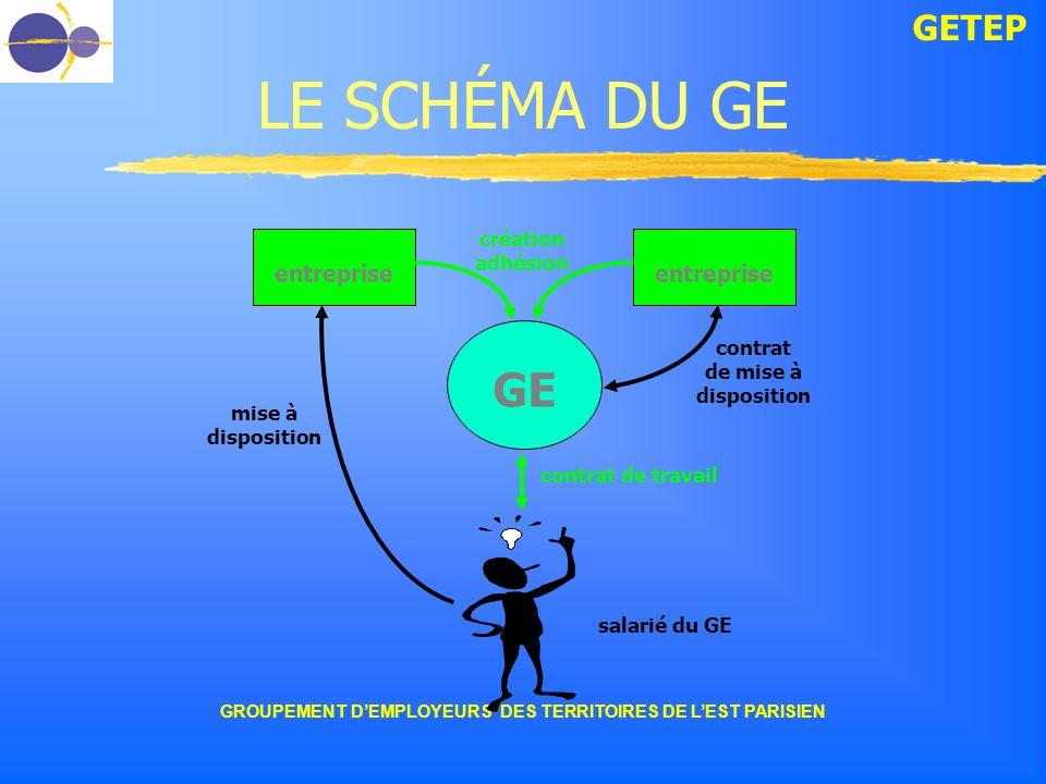 GROUPEMENT D'EMPLOYEURS DES TERRITOIRES DE L'EST PARISIEN